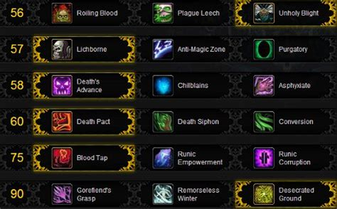 WoW Unholy Death Knight PVP Spec