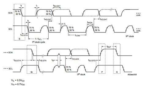 I2C Timing: Definition and Specification Guide (Part 2