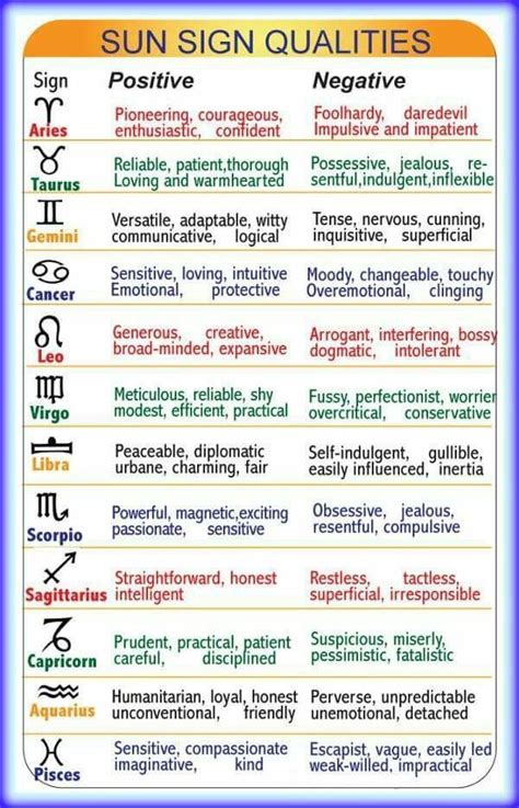Sunsigns Qualities, #qualities #sunsigns | Birth chart